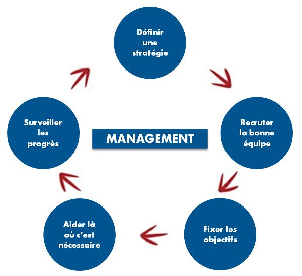 Cycle du management Aravihi